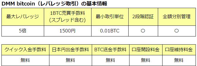 ビットコイン(bitcoin)FX業者の売買手数料(スプレッド)を比較
